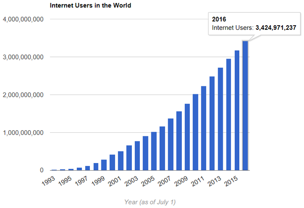 Graph - Internet Users