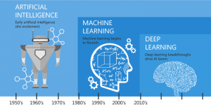 history of machines machine learning, artifical intelligence.