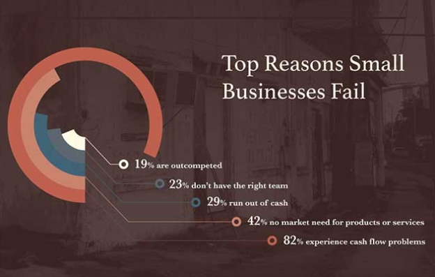 top reasons business fail cover image